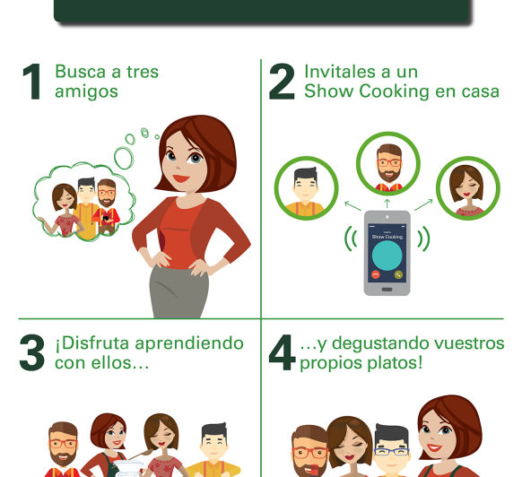 QUE ÉS SHOWCOOKING BY Thermomix® ?